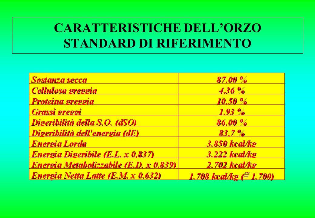 CARATTERISTICHE DELLORZO STANDARD DI RIFERIMENTO