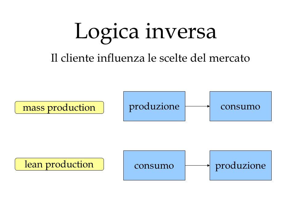 Logica inversa Il cliente influenza le scelte del mercato produzione consumoproduzione consumo mass production lean production