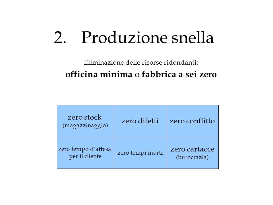 2.Produzione snella Eliminazione delle risorse ridondanti: officina minima o fabbrica a sei zero zero stock (magazzinaggio) zero tempo dattesa per il