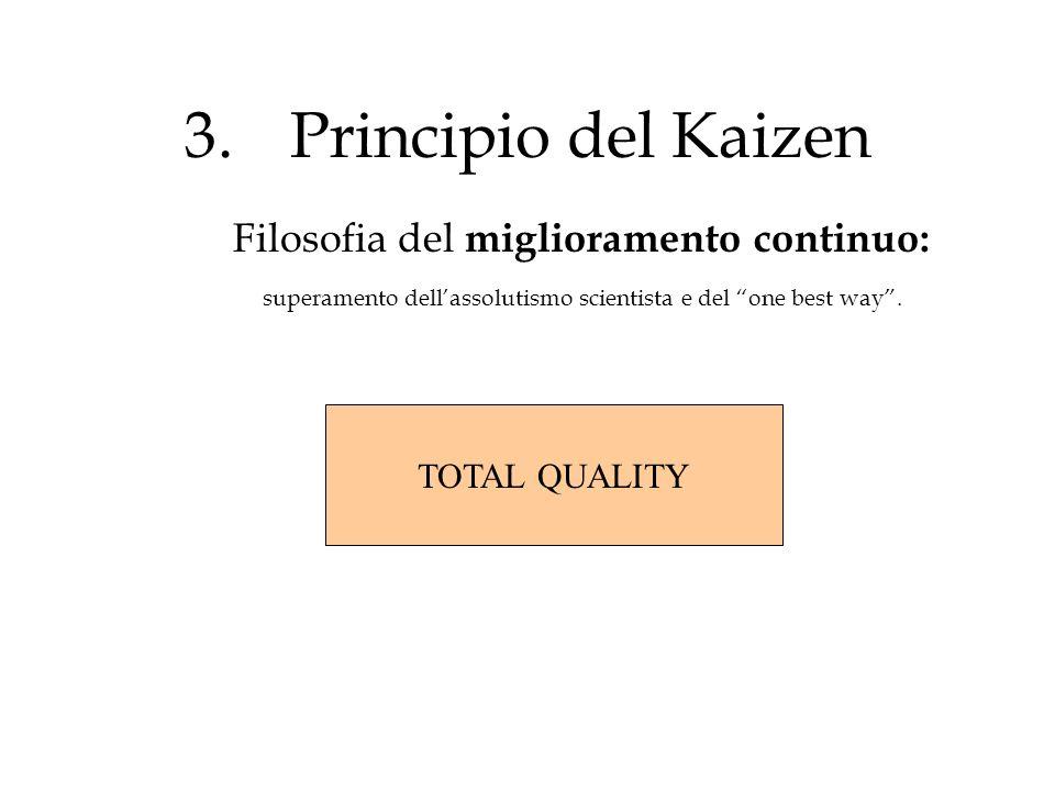 3.Principio del Kaizen Filosofia del miglioramento continuo: superamento dellassolutismo scientista e del one best way. TOTAL QUALITY