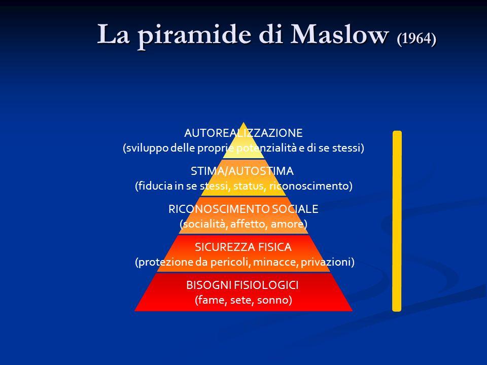 La piramide di Maslow (1964)