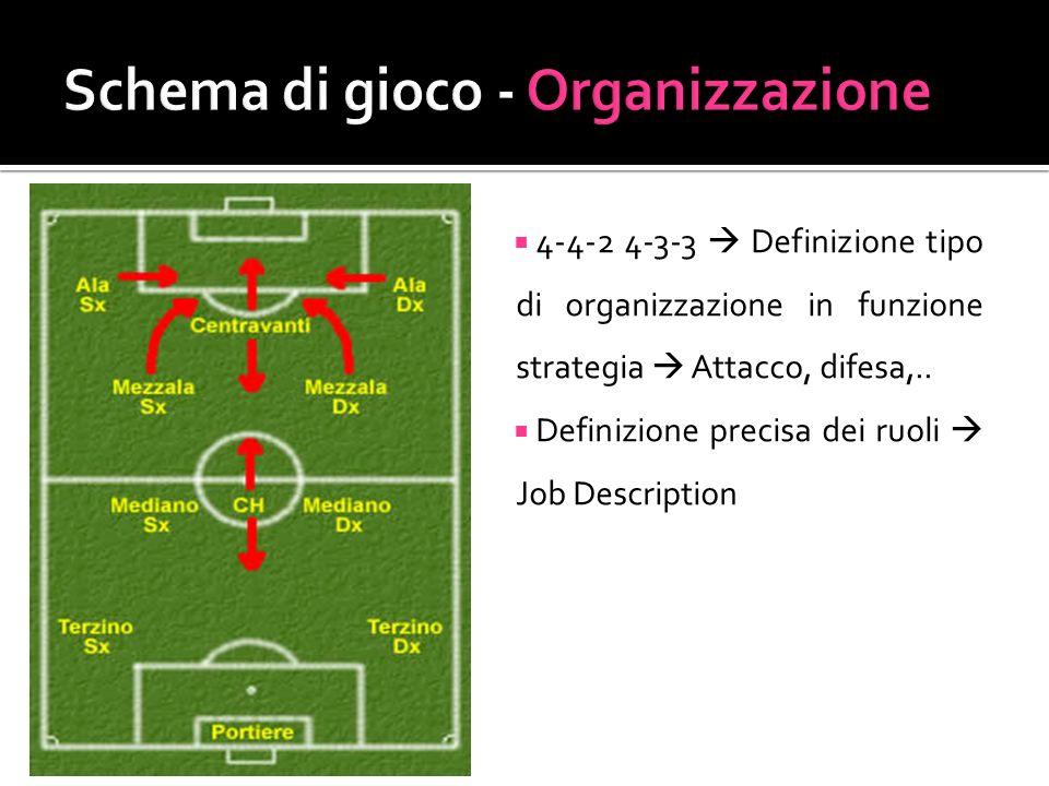 4-4-2 4-3-3 Definizione tipo di organizzazione in funzione strategia Attacco, difesa,.. Definizione precisa dei ruoli Job Description