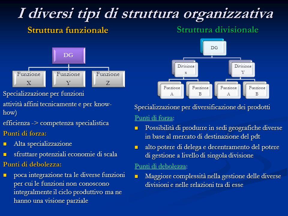 I diversi tipi di struttura organizzativa DG Funzione X Funzione Y Funzione Z Struttura funzionale Specializzazione per funzioni attività affini tecni