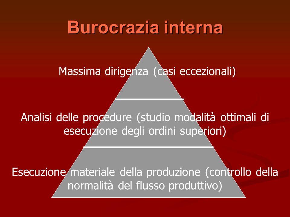 Burocrazia interna Esecuzione materiale della produzione (controllo della normalità del flusso produttivo) Analisi delle procedure (studio modalità ot