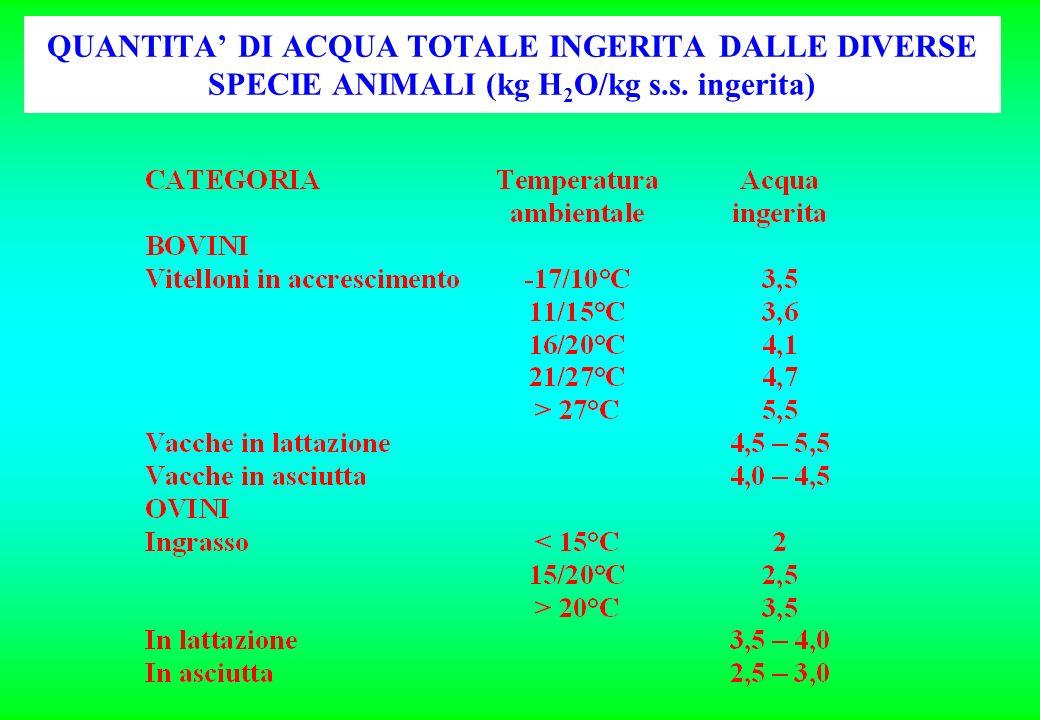 QUANTITA DI ACQUA TOTALE INGERITA DALLE DIVERSE SPECIE ANIMALI (kg H 2 O/kg s.s. ingerita)