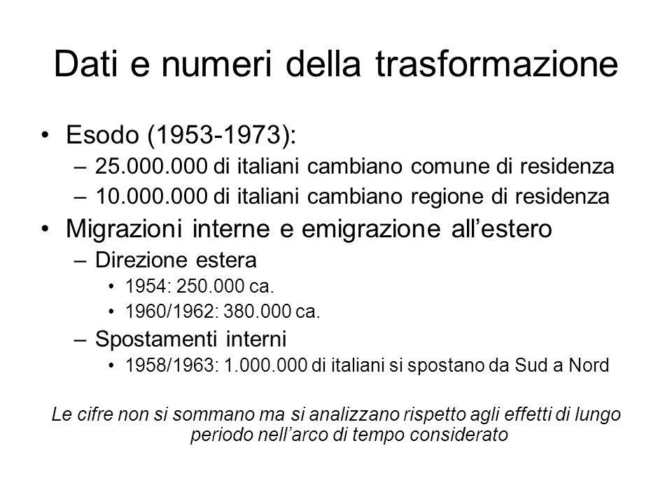 Dati e numeri della trasformazione Reddito nazionale: –1954 = 17.000 miliardi di lire –1964 = 30.000 miliardi di lire Produttività –Nel periodo considerato cresce dell84% Motorizzazione –Moto: 1951 = 1.000.000; 1963 = 4.300.000 –Utilitarie: 1960 meno di 2.000.000; 1965 = 5.500.000 Elettricità e servizi abitativi –1950-52: 8 case su 100 hanno luce, acqua diretta –1960: sono 30 su 100 Televisione –1958: 1 famiglia su 10 possiede un televisore; –1960: 1 famiglia su 5 –1965: 1 famiglia su 2