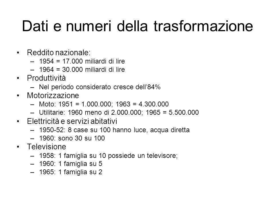 Dati e numeri della trasformazione Reddito nazionale: –1954 = 17.000 miliardi di lire –1964 = 30.000 miliardi di lire Produttività –Nel periodo consid
