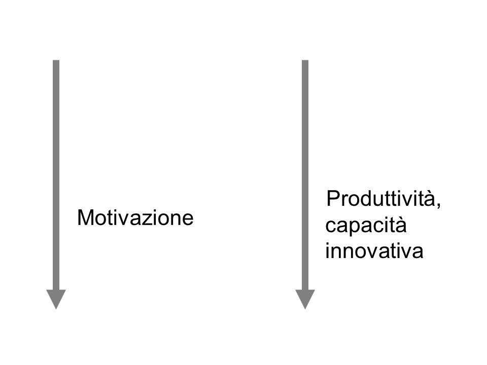 Motivazione Produttività, capacità innovativa