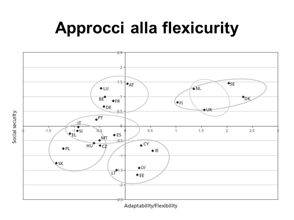 Approcci alla flexicurity
