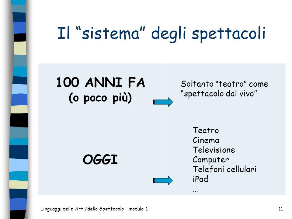 Il sistema degli spettacoli Linguaggi delle Arti/dello Spettacolo – modulo 111 100 ANNI FA (o poco più) Soltanto teatro come spettacolo dal vivo OGGI Teatro Cinema Televisione Computer Telefoni cellulari iPad …