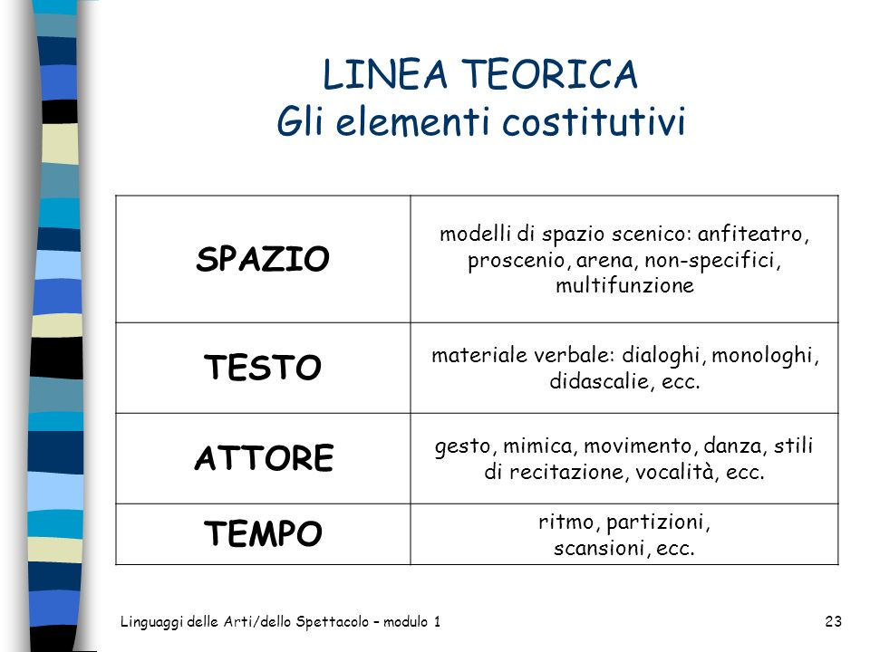 LINEA TEORICA Gli elementi costitutivi SPAZIO modelli di spazio scenico: anfiteatro, proscenio, arena, non-specifici, multifunzione TESTO materiale ve