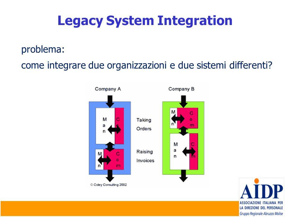strategie per l integrazione legacy Mantenere distinte le società/sistemi Sostituire entrambi i sistemi con uno nuovo Combinare i migliori sistemi da ciascuna società Scegliere un sistema di una sola società