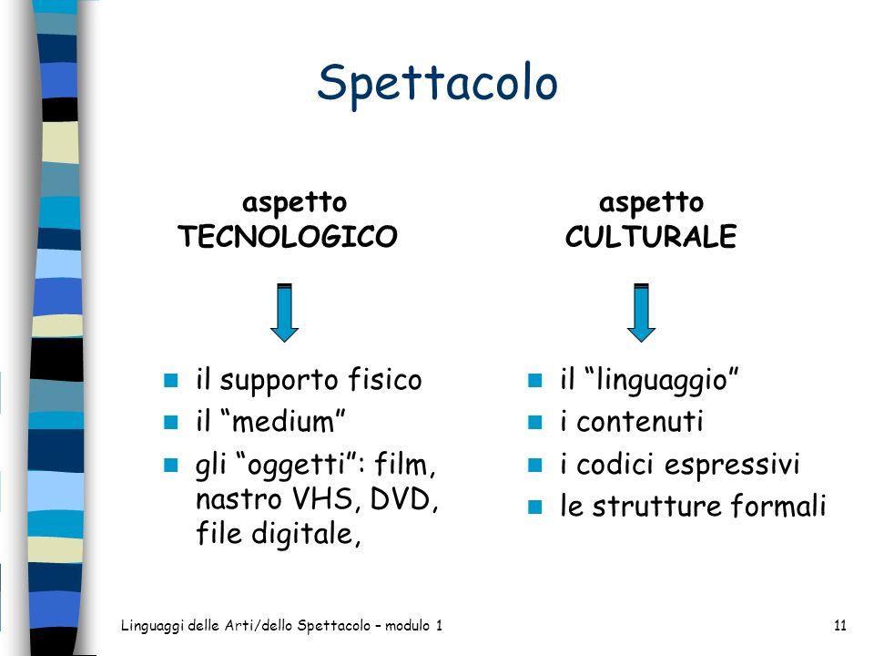 Spettacolo aspetto TECNOLOGICO il supporto fisico il medium gli oggetti: film, nastro VHS, DVD, file digitale, aspetto CULTURALE il linguaggio i conte