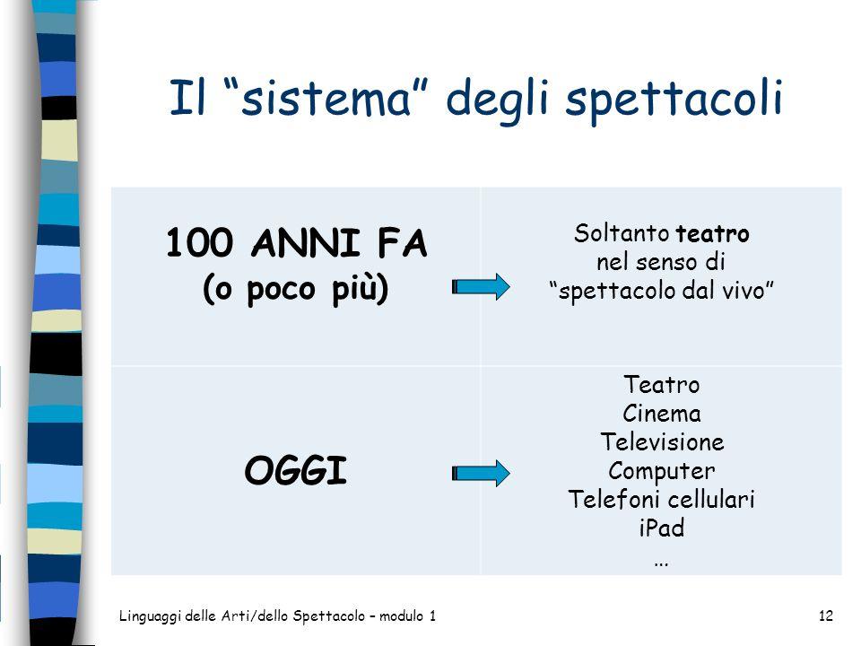 Il sistema degli spettacoli Linguaggi delle Arti/dello Spettacolo – modulo 112 100 ANNI FA (o poco più) Soltanto teatro nel senso di spettacolo dal vi
