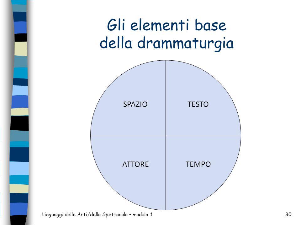 Gli elementi base della drammaturgia Linguaggi delle Arti/dello Spettacolo – modulo 130 TESTO TEMPO SPAZIO ATTORE