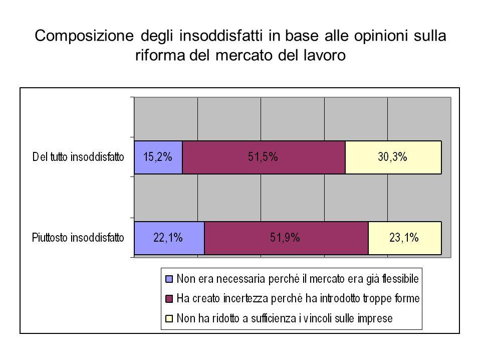 Composizione degli insoddisfatti in base alle opinioni sulla riforma del mercato del lavoro