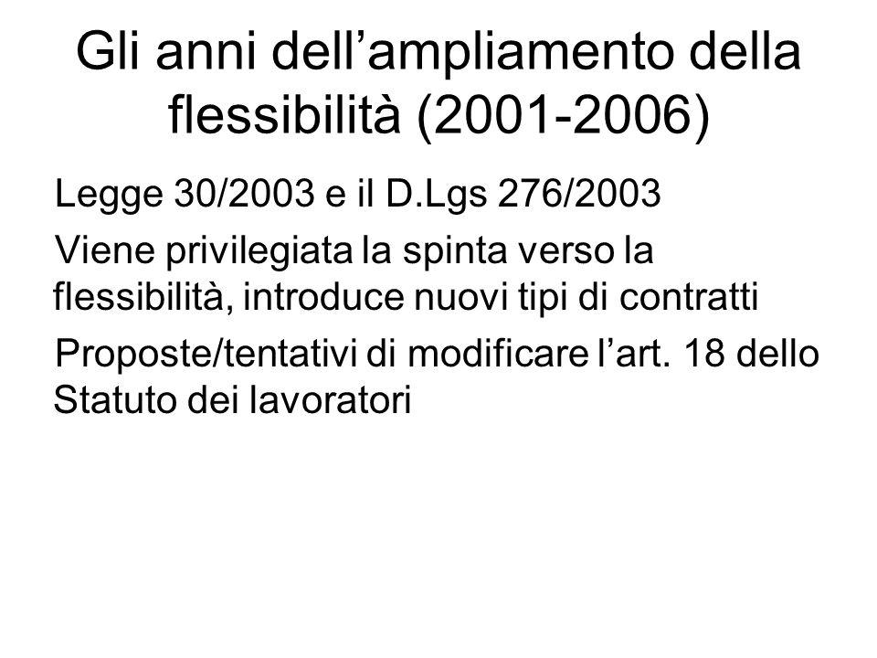 Gli anni dellampliamento della flessibilità (2001-2006) Legge 30/2003 e il D.Lgs 276/2003 Viene privilegiata la spinta verso la flessibilità, introduce nuovi tipi di contratti Proposte/tentativi di modificare lart.