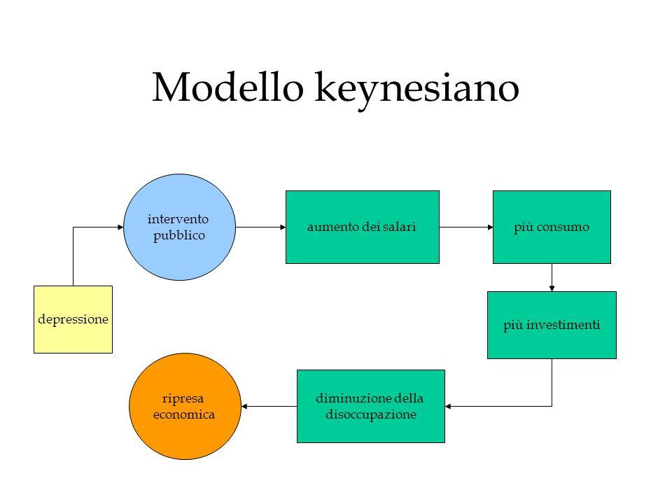 Modello keynesiano aumento dei salaripiù consumo più investimenti diminuzione della disoccupazione depressione intervento pubblico ripresa economica