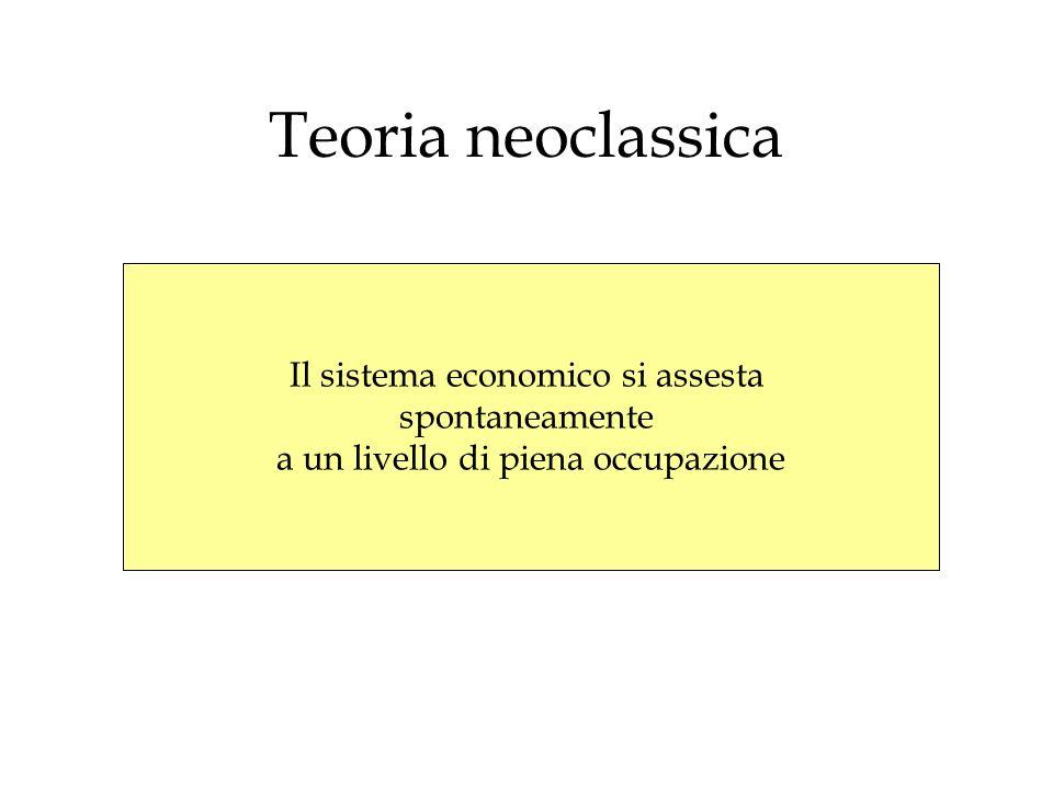 Teoria neoclassica Il sistema economico si assesta spontaneamente a un livello di piena occupazione