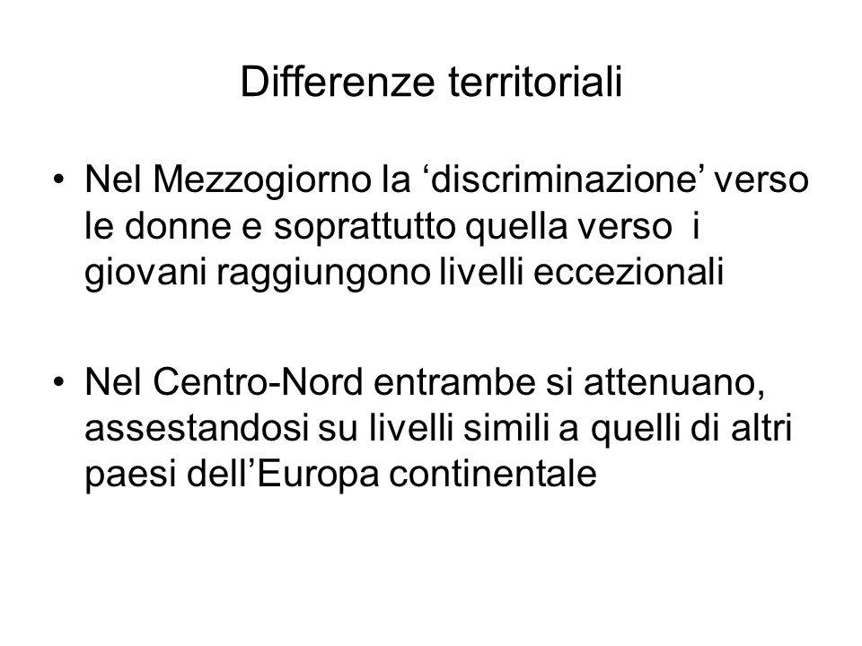Differenze territoriali Nel Mezzogiorno la discriminazione verso le donne e soprattutto quella verso i giovani raggiungono livelli eccezionali Nel Cen