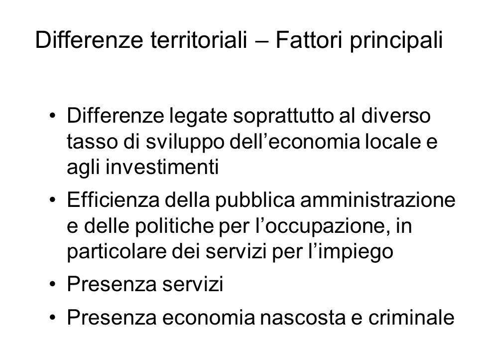Differenze territoriali – Fattori principali Differenze legate soprattutto al diverso tasso di sviluppo delleconomia locale e agli investimenti Effici