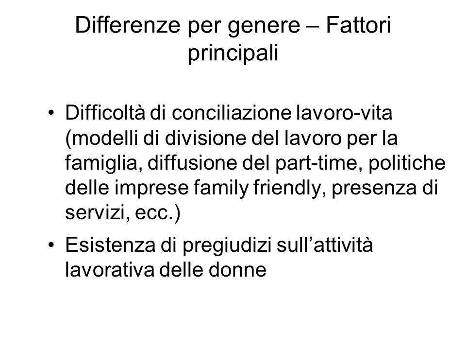 Differenze per genere – Fattori principali Difficoltà di conciliazione lavoro-vita (modelli di divisione del lavoro per la famiglia, diffusione del pa