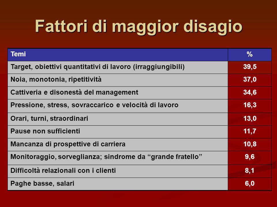 Fattori di maggior disagio Temi% Target, obiettivi quantitativi di lavoro (irraggiungibili)39,5 Noia, monotonia, ripetitività37,0 Cattiveria e disones