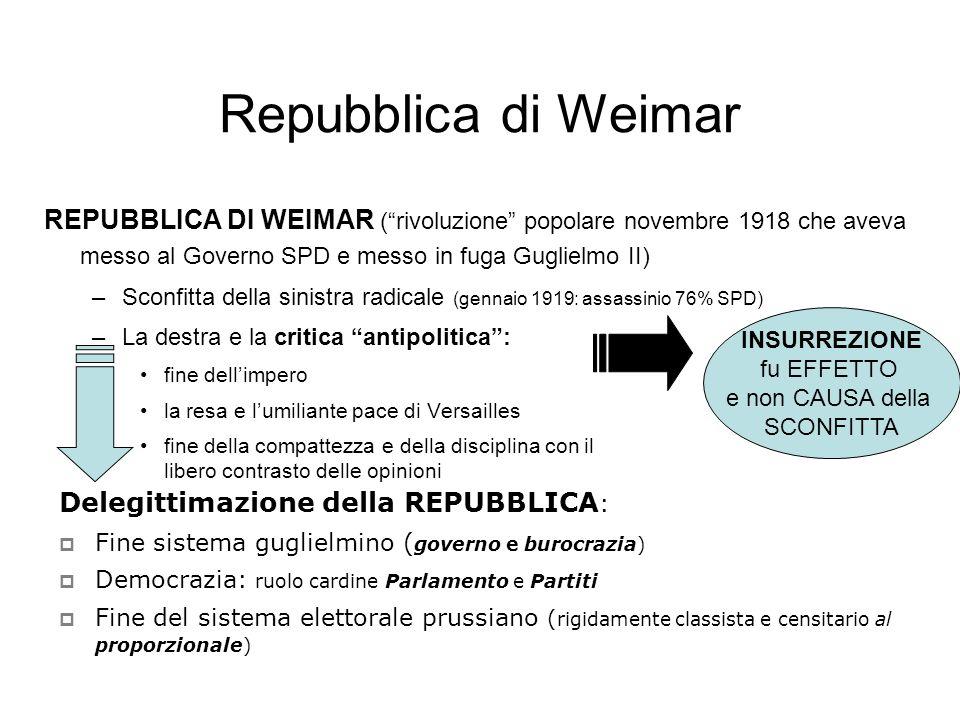 Repubblica di Weimar INSURREZIONE fu EFFETTO e non CAUSA della SCONFITTA REPUBBLICA DI WEIMAR (rivoluzione popolare novembre 1918 che aveva messo al G