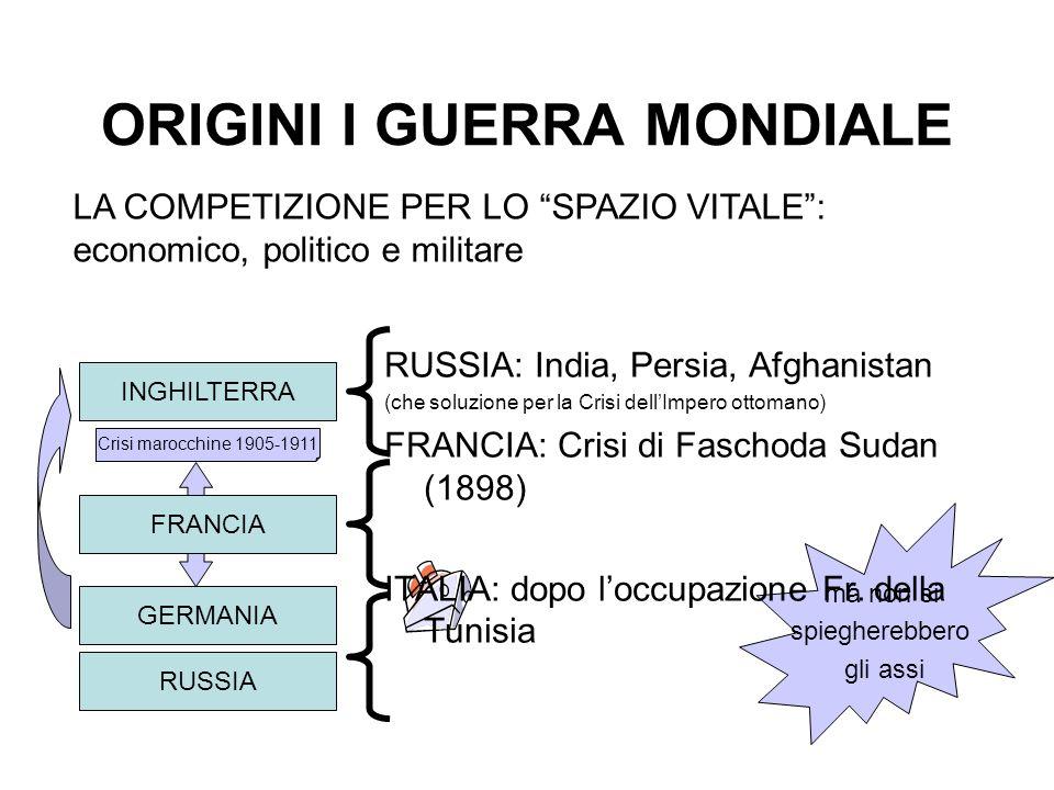 ORIGINI I GUERRA MONDIALE INGHILTERRA LA COMPETIZIONE PER LO SPAZIO VITALE: economico, politico e militare RUSSIA GERMANIA ma non si spiegherebbero gl