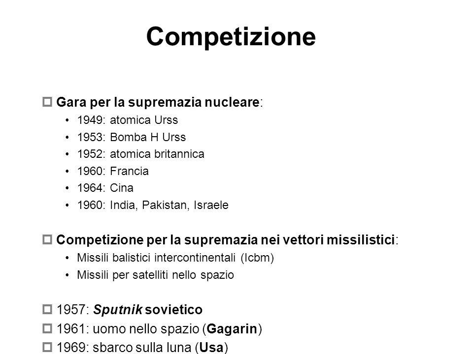 Competizione Gara per la supremazia nucleare: 1949: atomica Urss 1953: Bomba H Urss 1952: atomica britannica 1960: Francia 1964: Cina 1960: India, Pak