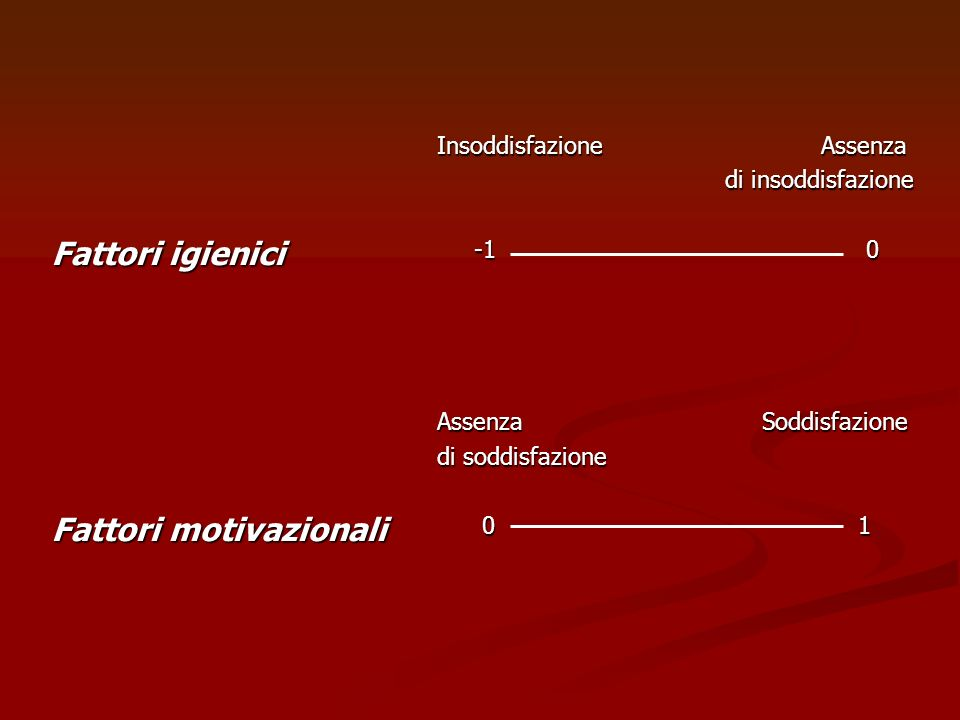 Fattori igienici Fattori motivazionali Insoddisfazione Assenza di insoddisfazione -1 0 Assenza Soddisfazione di soddisfazione 0 1