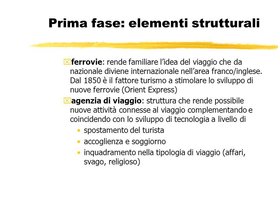 Prima fase: elementi strutturali xferrovie: rende familiare lidea del viaggio che da nazionale diviene internazionale nellarea franco/inglese. Dal 185