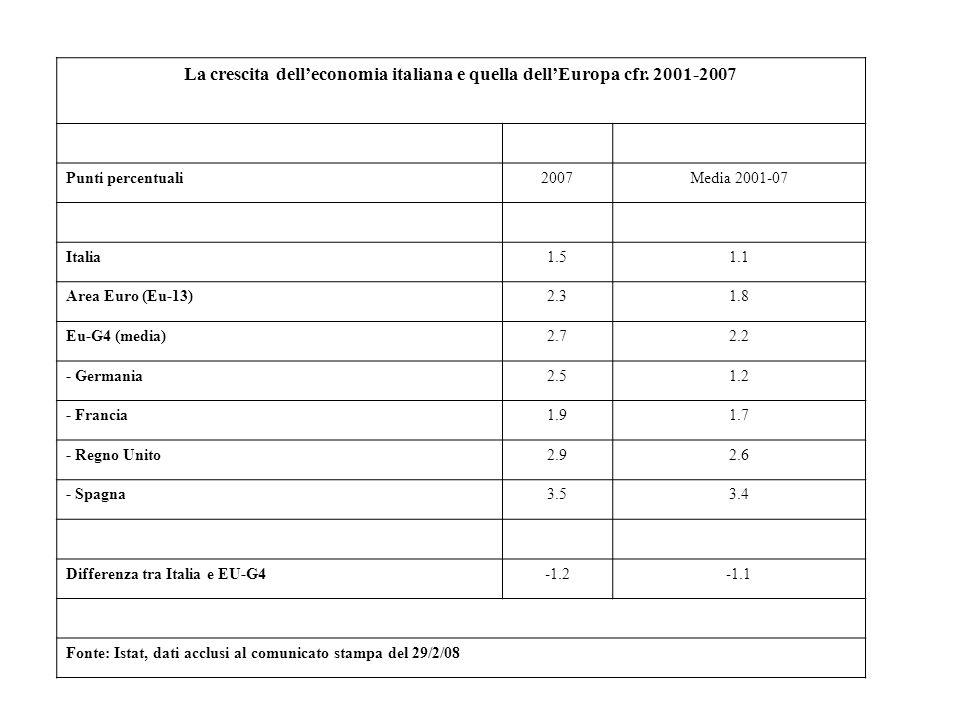 La crescita delleconomia italiana e quella dellEuropa cfr. 2001-2007 Punti percentuali2007Media 2001-07 Italia1.51.1 Area Euro (Eu-13)2.31.8 Eu-G4 (me