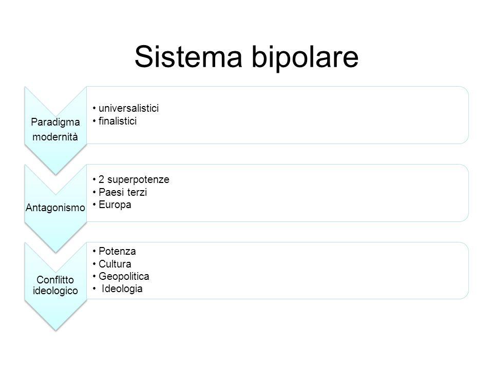 Sistema bipolare Paradigma modernità universalistici finalistici Antagonismo 2 superpotenze Paesi terzi Europa Conflitto ideologico Potenza Cultura Ge