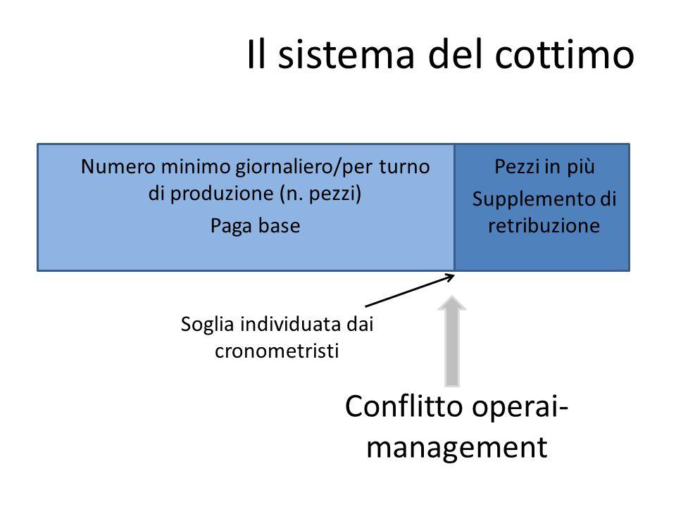 Il sistema del cottimo Numero minimo giornaliero/per turno di produzione (n.