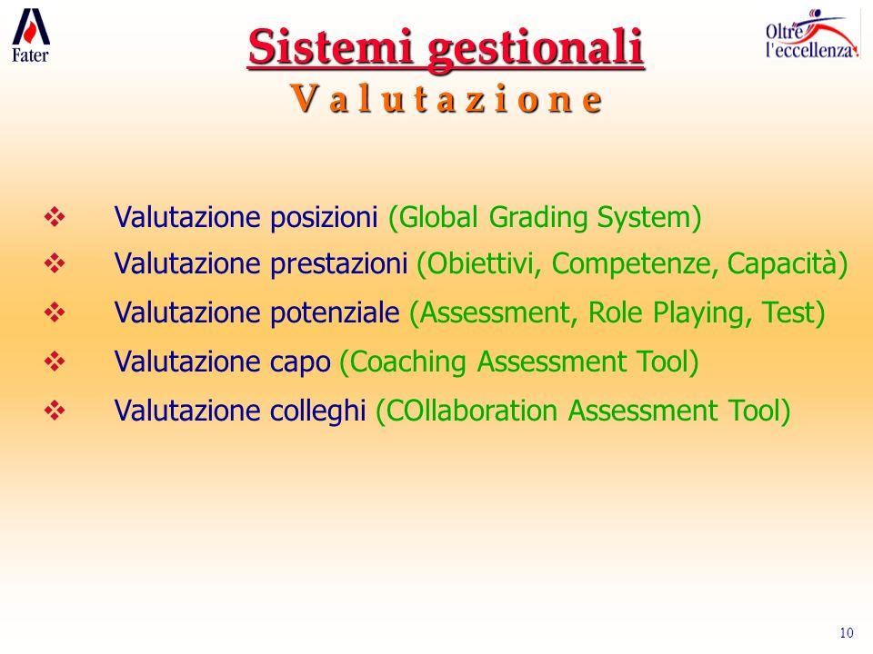 10 Sistemi gestionali V a l u t a z i o n e Valutazione posizioni (Global Grading System) Valutazione prestazioni (Obiettivi, Competenze, Capacità) Valutazione potenziale (Assessment, Role Playing, Test) Valutazione capo (Coaching Assessment Tool) Valutazione colleghi (COllaboration Assessment Tool)