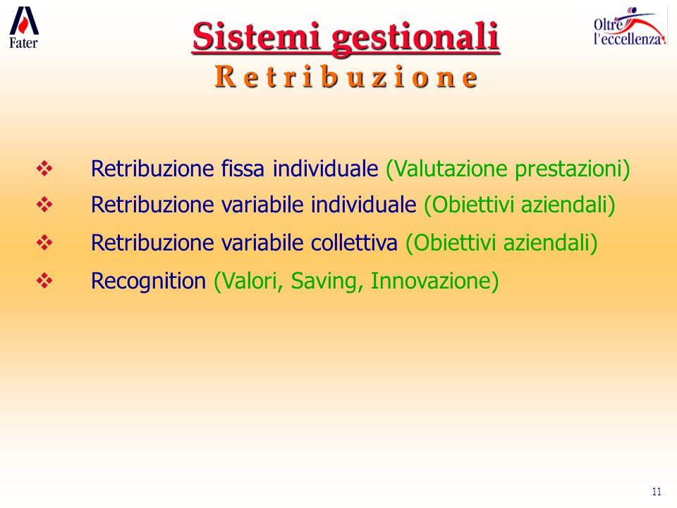 11 Sistemi gestionali R e t r i b u z i o n e Retribuzione fissa individuale (Valutazione prestazioni) Retribuzione variabile individuale (Obiettivi aziendali) Retribuzione variabile collettiva (Obiettivi aziendali) Recognition (Valori, Saving, Innovazione)