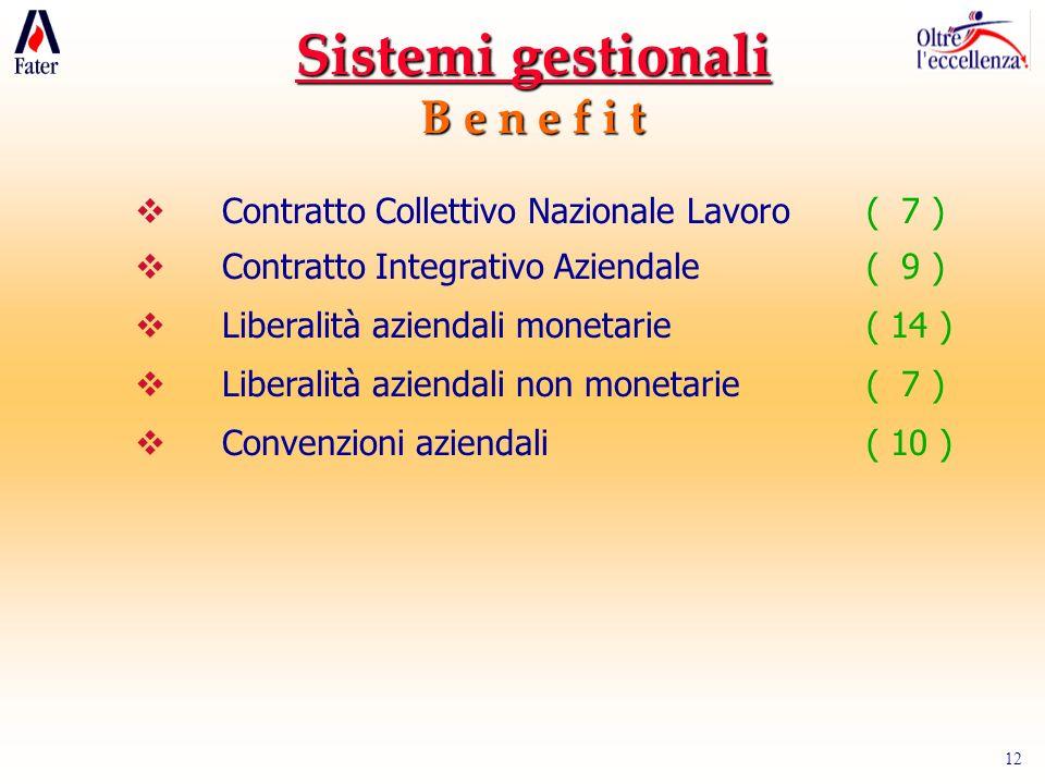 12 Sistemi gestionali B e n e f i t Contratto Collettivo Nazionale Lavoro( 7 ) Contratto Integrativo Aziendale( 9 ) Liberalità aziendali monetarie( 14 ) Liberalità aziendali non monetarie( 7 ) Convenzioni aziendali( 10 )