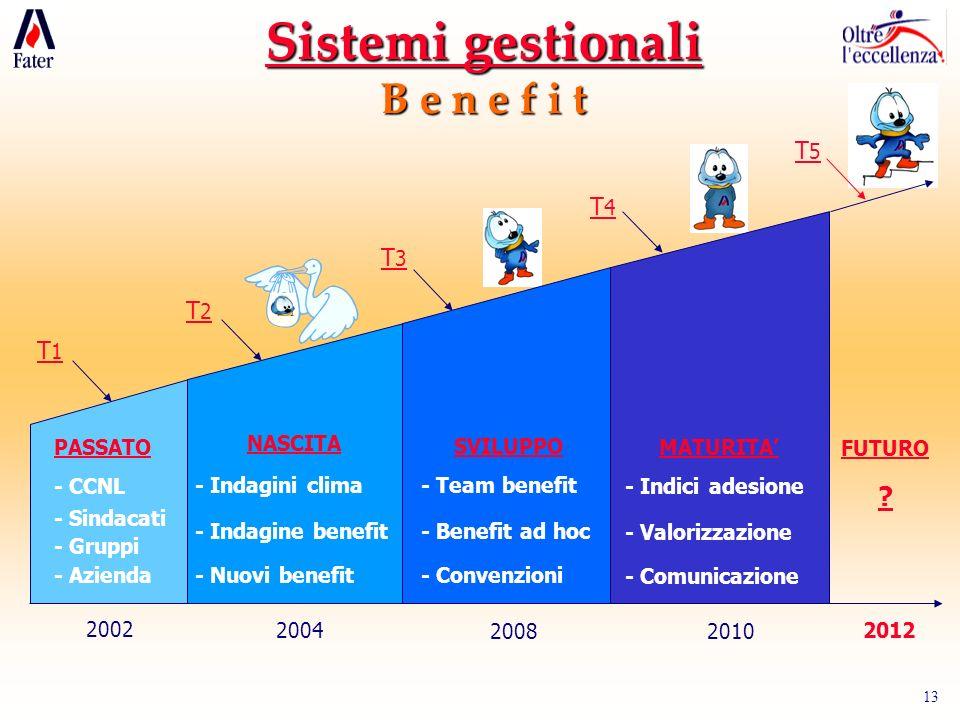 13 2002 T1T1 PASSATO - CCNL - Sindacati - Gruppi - Azienda T2T2 2004 NASCITA - Indagini clima - Indagine benefit - Nuovi benefit 2008 SVILUPPO - Team benefit - Benefit ad hoc - Convenzioni T3T3 2010 MATURITA - Indici adesione - Valorizzazione - Comunicazione T4T4 T5T5 2012 FUTURO .