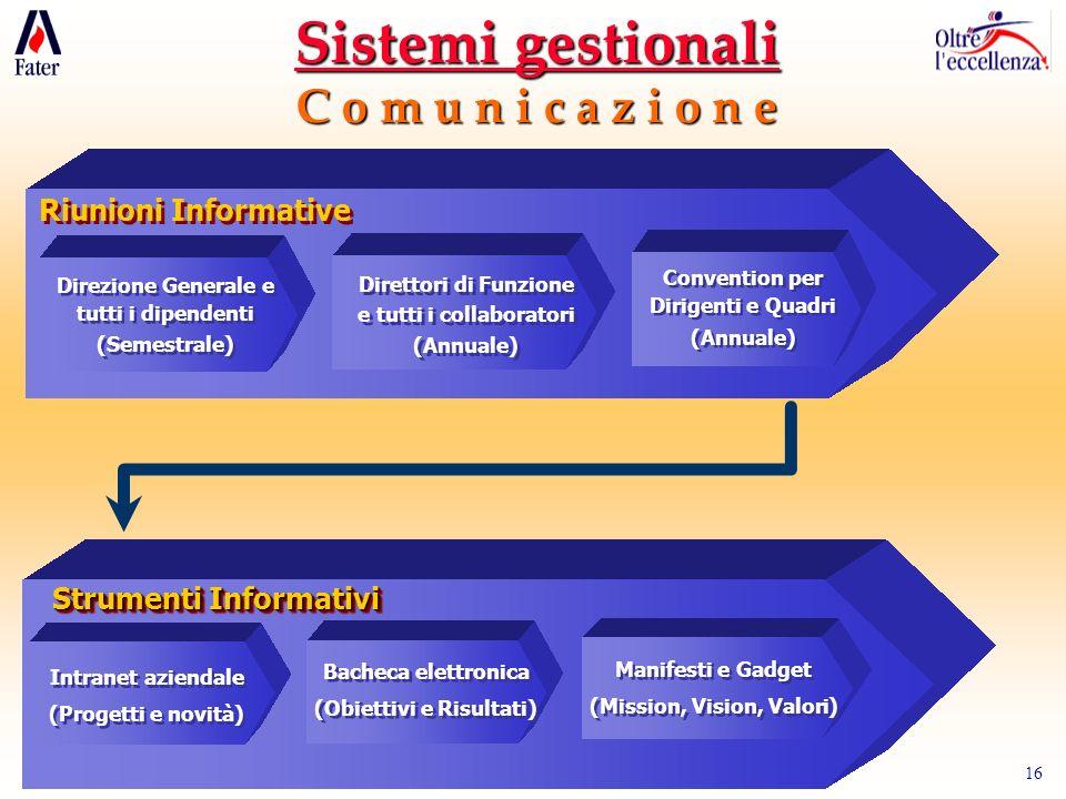 16 Sistemi gestionali C o m u n i c a z i o n e Riunioni Informative Direzione Generale e tutti i dipendenti (Semestrale) Direzione Generale e tutti i dipendenti (Semestrale) Direttori di Funzione e tutti i collaboratori (Annuale) Direttori di Funzione e tutti i collaboratori (Annuale) Convention per Dirigenti e Quadri (Annuale) Convention per Dirigenti e Quadri (Annuale) Strumenti Informativi Intranet aziendale (Progetti e novità) Intranet aziendale (Progetti e novità) Bacheca elettronica (Obiettivi e Risultati) Bacheca elettronica (Obiettivi e Risultati) Manifesti e Gadget (Mission, Vision, Valori) Manifesti e Gadget (Mission, Vision, Valori)