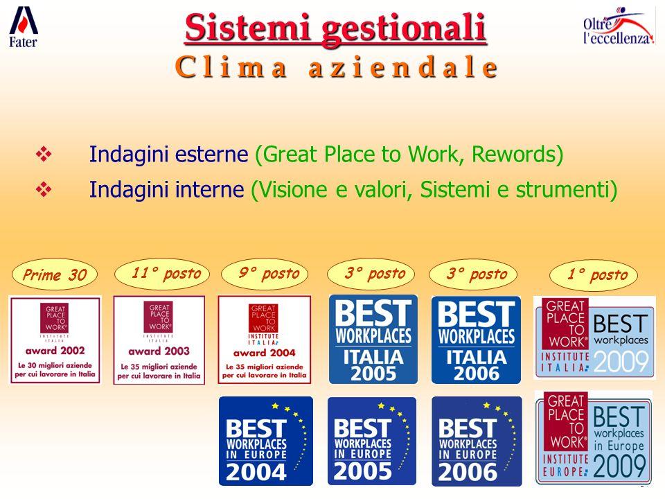 17 Prime 30 11° posto9° posto3° posto 1° posto Sistemi gestionali C l i m a a z i e n d a l e Indagini esterne (Great Place to Work, Rewords) Indagini