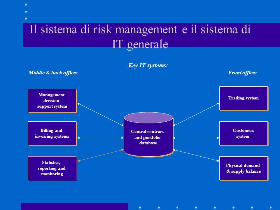 Il sistema di risk management e il sistema di IT generale Billing and invoicing systems Physical demand & supply balance Central contract and portfoli