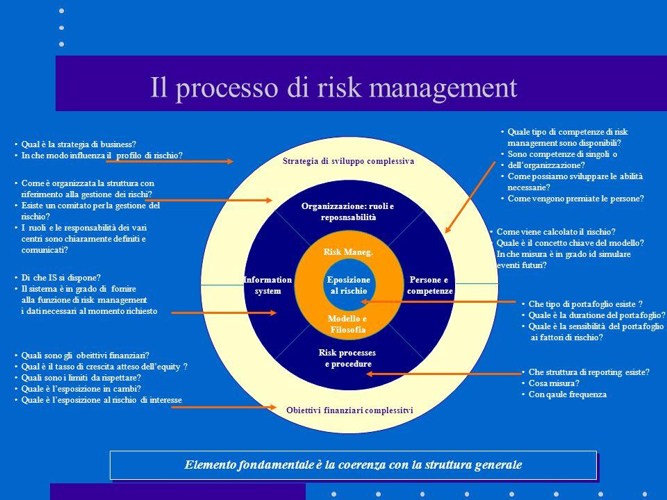 Il processo di risk management Organizzazione: ruoli e reposnsabilità Persone e competenze Information system Risk processes e procedure Risk Maneg.