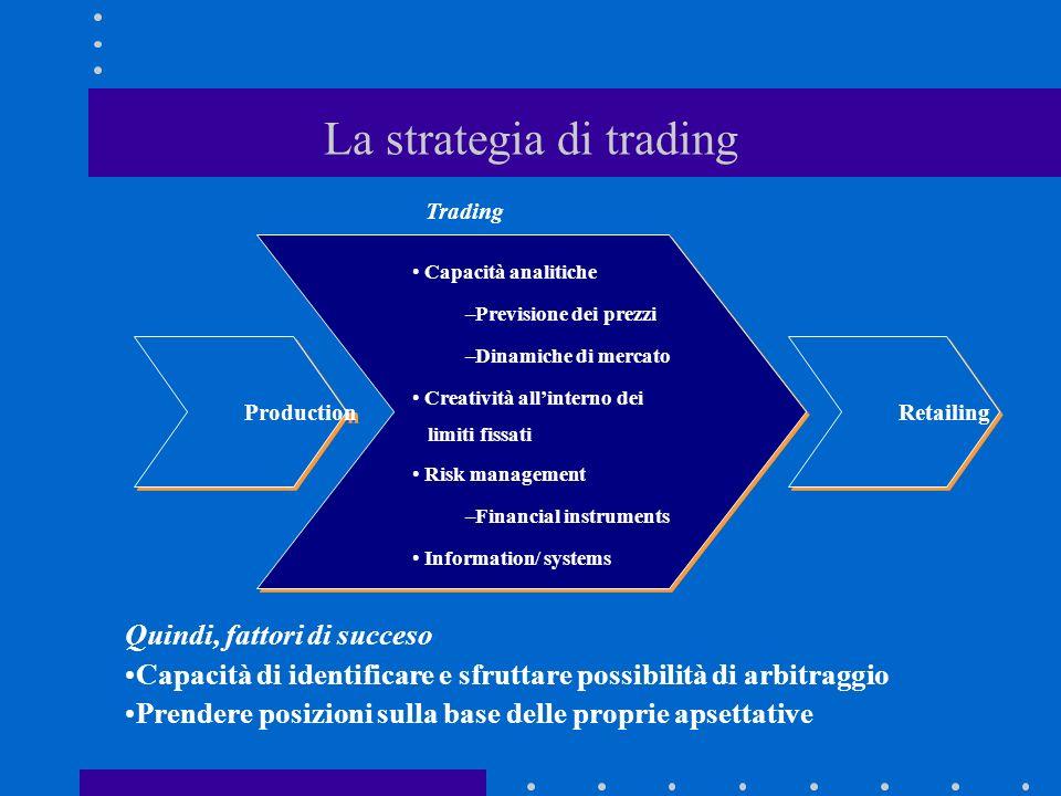 La strategia di trading Production Retailing Capacità analitiche –Previsione dei prezzi –Dinamiche di mercato Creatività allinterno dei limiti fissati