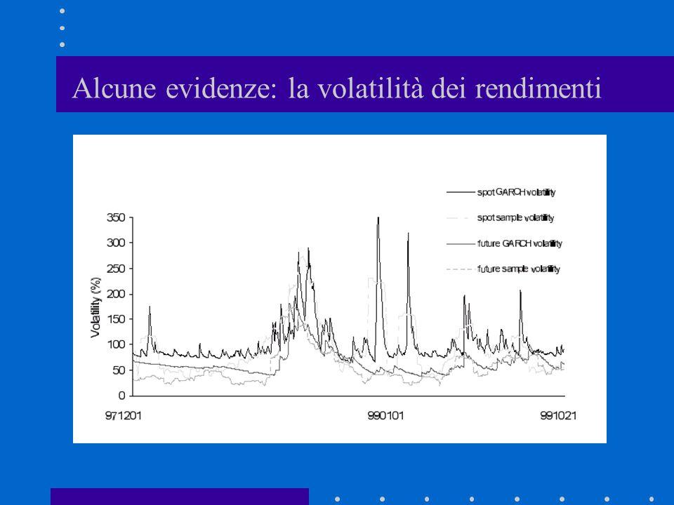 Alcune evidenze: la volatilità dei rendimenti