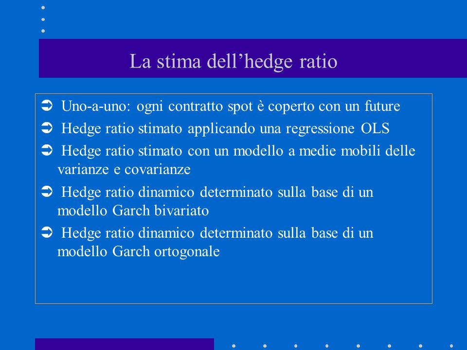 La stima dellhedge ratio Uno-a-uno: ogni contratto spot è coperto con un future Hedge ratio stimato applicando una regressione OLS Hedge ratio stimato