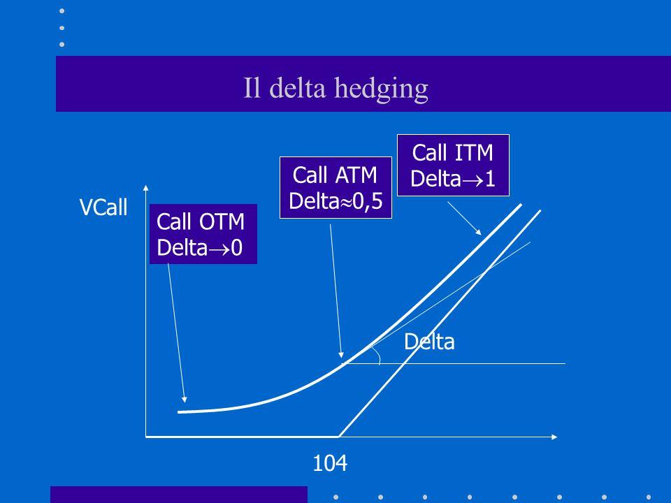 Il delta hedging 104 Delta VCall Call OTM Delta 0 Call ITM Delta 1 Call ATM Delta 0,5