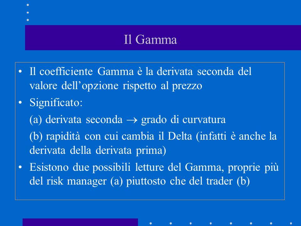 Il Gamma Il coefficiente Gamma è la derivata seconda del valore dellopzione rispetto al prezzo Significato: (a) derivata seconda grado di curvatura (b) rapidità con cui cambia il Delta (infatti è anche la derivata della derivata prima) Esistono due possibili letture del Gamma, proprie più del risk manager (a) piuttosto che del trader (b)