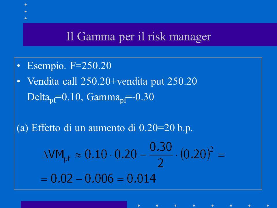 Il Gamma per il risk manager Esempio. F=250.20 Vendita call 250.20+vendita put 250.20 Delta pf =0.10, Gamma pf =-0.30 (a) Effetto di un aumento di 0.2