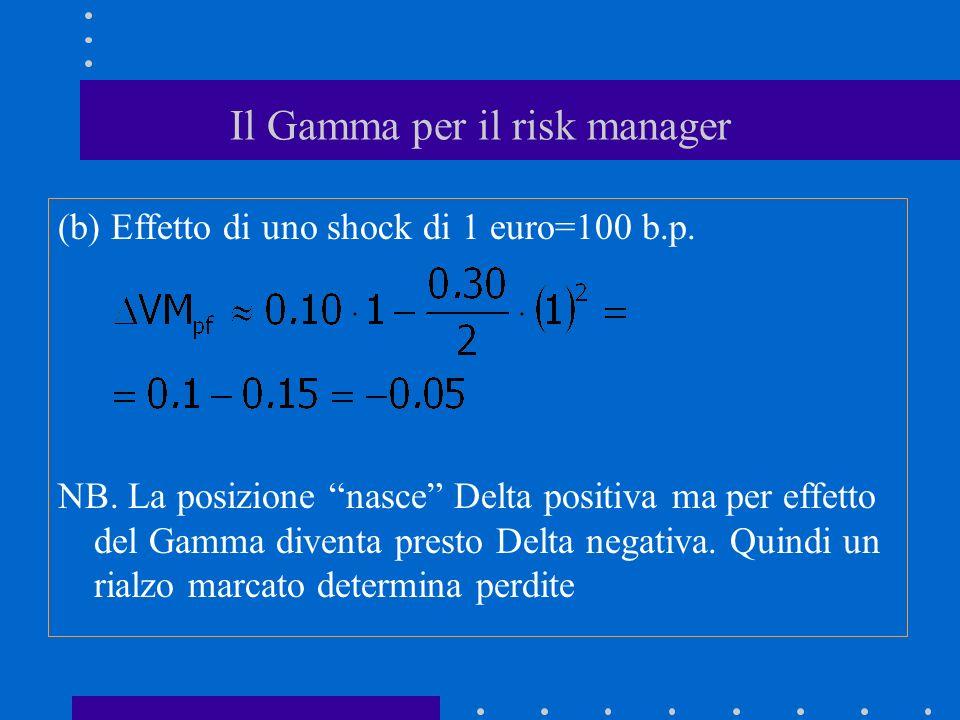 Il Gamma per il risk manager (b) Effetto di uno shock di 1 euro=100 b.p. NB. La posizione nasce Delta positiva ma per effetto del Gamma diventa presto
